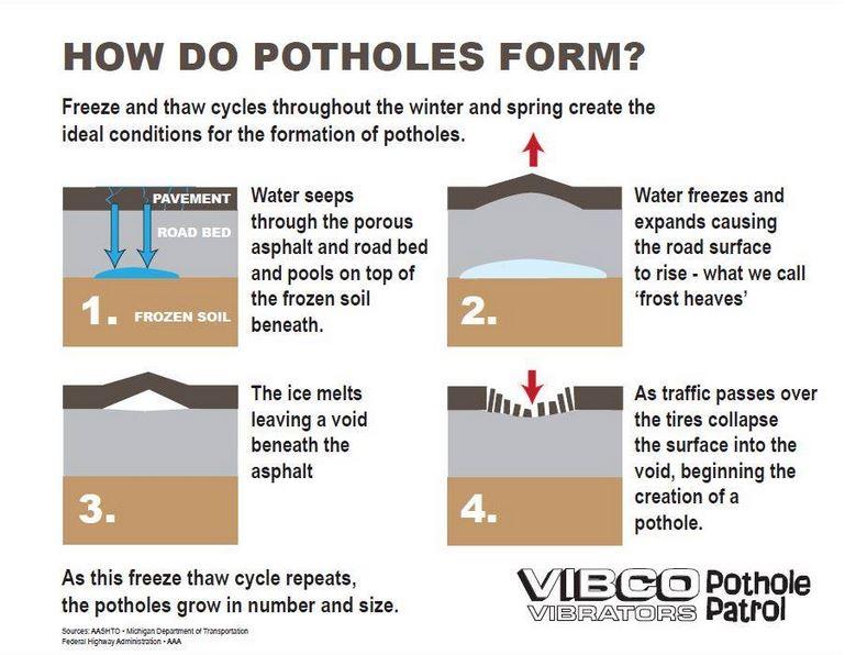 VIBCO Pothole Free RI Blog