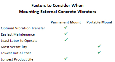 Factors to Consider When Mounting External Concrete Vibrators