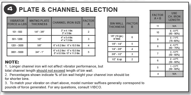 Selection Guide for VIBCO Vibrator mounting plate and channel iron