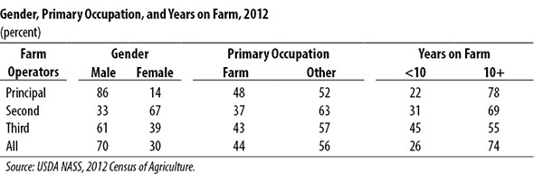 family make up principle farm owner united states usda census 2012.jpg